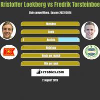 Kristoffer Loekberg vs Fredrik Torsteinboe h2h player stats