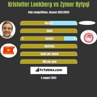 Kristoffer Loekberg vs Zymer Bytyqi h2h player stats