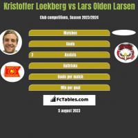 Kristoffer Loekberg vs Lars Olden Larsen h2h player stats