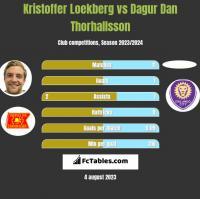 Kristoffer Loekberg vs Dagur Dan Thorhallsson h2h player stats