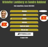 Kristoffer Loekberg vs Sondre Auklend h2h player stats