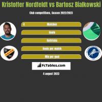 Kristoffer Nordfeldt vs Bartosz Bialkowski h2h player stats