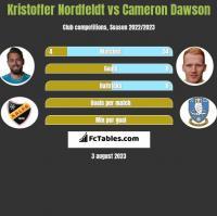 Kristoffer Nordfeldt vs Cameron Dawson h2h player stats