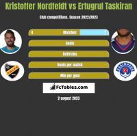 Kristoffer Nordfeldt vs Ertugrul Taskiran h2h player stats