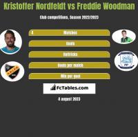 Kristoffer Nordfeldt vs Freddie Woodman h2h player stats