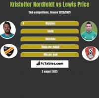 Kristoffer Nordfeldt vs Lewis Price h2h player stats