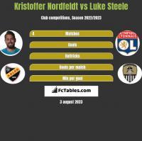 Kristoffer Nordfeldt vs Luke Steele h2h player stats