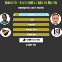 Kristoffer Nordfeldt vs Marek Rodak h2h player stats