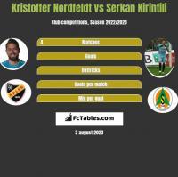 Kristoffer Nordfeldt vs Serkan Kirintili h2h player stats