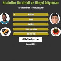 Kristoffer Nordfeldt vs Ubeyd Adiyaman h2h player stats