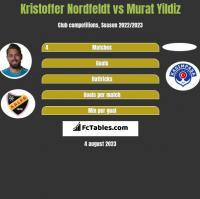 Kristoffer Nordfeldt vs Murat Yildiz h2h player stats