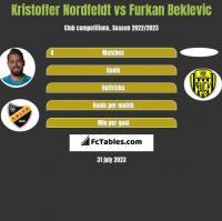 Kristoffer Nordfeldt vs Furkan Beklevic h2h player stats