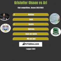 Kristoffer Olsson vs Ari h2h player stats