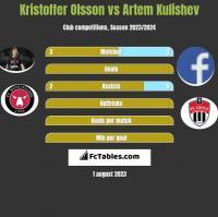 Kristoffer Olsson vs Artem Kulishev h2h player stats
