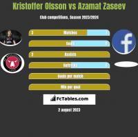 Kristoffer Olsson vs Azamat Zaseev h2h player stats