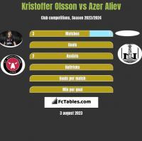 Kristoffer Olsson vs Azer Aliev h2h player stats
