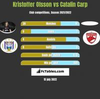 Kristoffer Olsson vs Catalin Carp h2h player stats