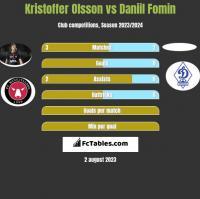 Kristoffer Olsson vs Daniil Fomin h2h player stats