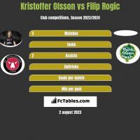 Kristoffer Olsson vs Filip Rogic h2h player stats