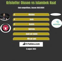 Kristoffer Olsson vs Islambek Kuat h2h player stats