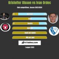 Kristoffer Olsson vs Ivan Ordec h2h player stats