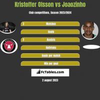 Kristoffer Olsson vs Joaozinho h2h player stats