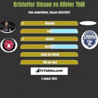 Kristoffer Olsson vs Olivier Thill h2h player stats