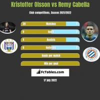 Kristoffer Olsson vs Remy Cabella h2h player stats