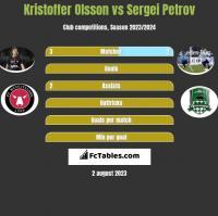 Kristoffer Olsson vs Sergiej Petrow h2h player stats