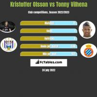 Kristoffer Olsson vs Tonny Vilhena h2h player stats