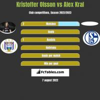 Kristoffer Olsson vs Alex Kral h2h player stats