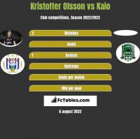 Kristoffer Olsson vs Kaio h2h player stats