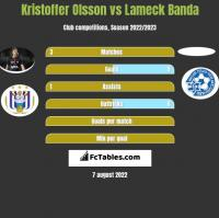 Kristoffer Olsson vs Lameck Banda h2h player stats