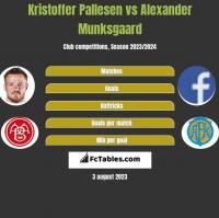 Kristoffer Pallesen vs Alexander Munksgaard h2h player stats