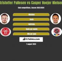 Kristoffer Pallesen vs Casper Hoejer Nielsen h2h player stats