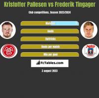 Kristoffer Pallesen vs Frederik Tingager h2h player stats