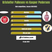 Kristoffer Pallesen vs Kasper Pedersen h2h player stats