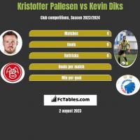 Kristoffer Pallesen vs Kevin Diks h2h player stats