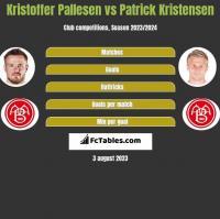 Kristoffer Pallesen vs Patrick Kristensen h2h player stats