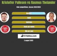 Kristoffer Pallesen vs Rasmus Thelander h2h player stats