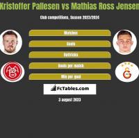 Kristoffer Pallesen vs Mathias Ross Jensen h2h player stats