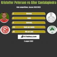 Kristoffer Peterson vs Aitor Cantalapiedra h2h player stats