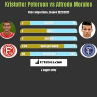 Kristoffer Peterson vs Alfredo Morales h2h player stats