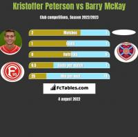 Kristoffer Peterson vs Barry McKay h2h player stats