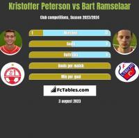 Kristoffer Peterson vs Bart Ramselaar h2h player stats