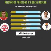 Kristoffer Peterson vs Borja Baston h2h player stats