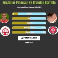 Kristoffer Peterson vs Brandon Borrello h2h player stats