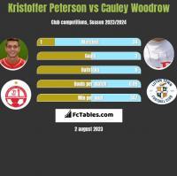 Kristoffer Peterson vs Cauley Woodrow h2h player stats
