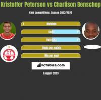 Kristoffer Peterson vs Charlison Benschop h2h player stats