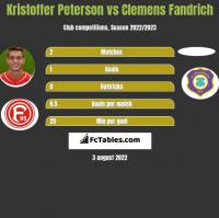 Kristoffer Peterson vs Clemens Fandrich h2h player stats